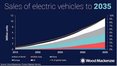electric vehicle growth