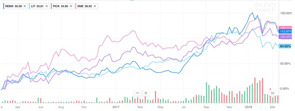 metals market lithium cobalt stocks