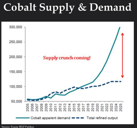 cobalt-supply-and-demand